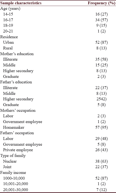 Table 1: Sociodemographic distribution of the subjects (<i>n</i>=60)